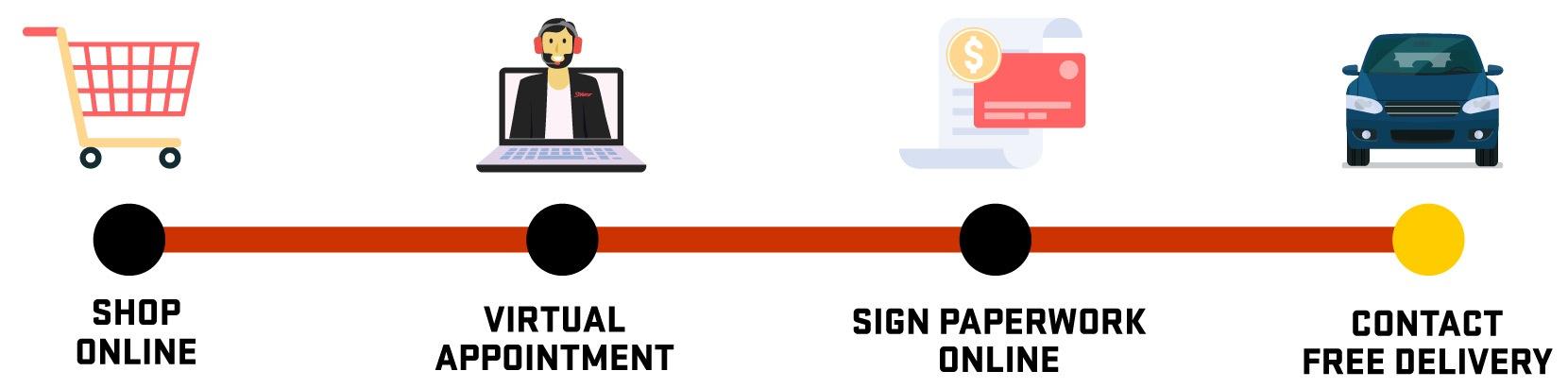 Buy-Online-Process